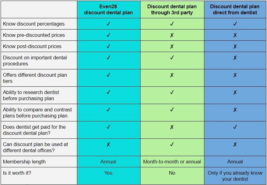 discount-dental-plans-comparison-table