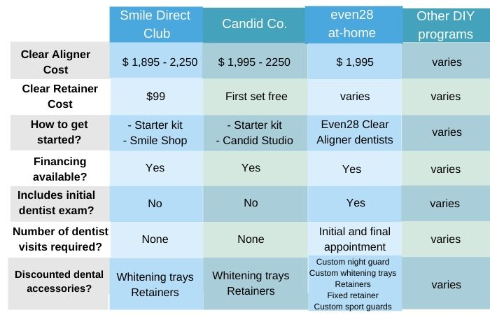 Comparison-at-home-clear-aligner-systems-smile-direct-club-candid-even28-clear-aligners