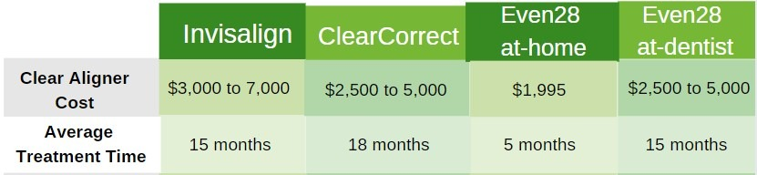 Comparison-dentist-delivered-clear-aligner-systems