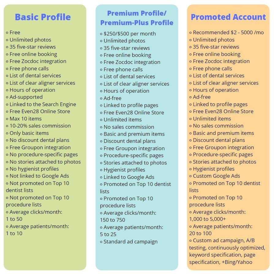 Even28-Basic-vs-Premium-vs-Promoted-Account